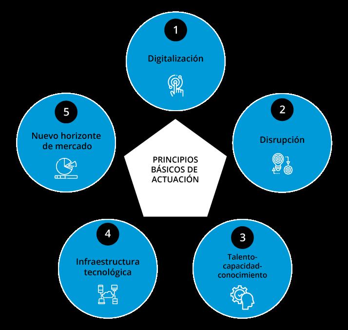 Principios básicos de actuación frente al COVID-19